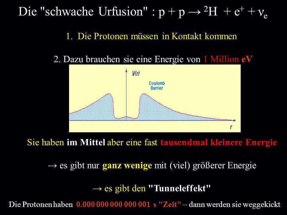 Die schwache Urfusion : p + p → 2H + e+ + νe
