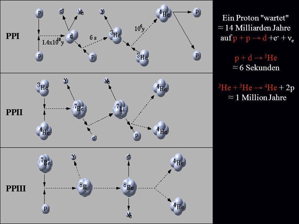 Ein Proton wartet ≈ 14 Milliarden Jahre. auf p + p → d +e- + νe. p + d → 3He. ≈ 6 Sekunden. 3He + 3He → 4He + 2p.