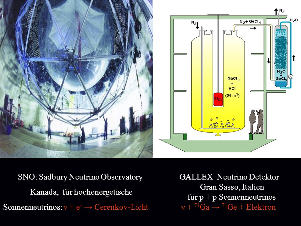 SNO: Sadbury Neutrino Observatory