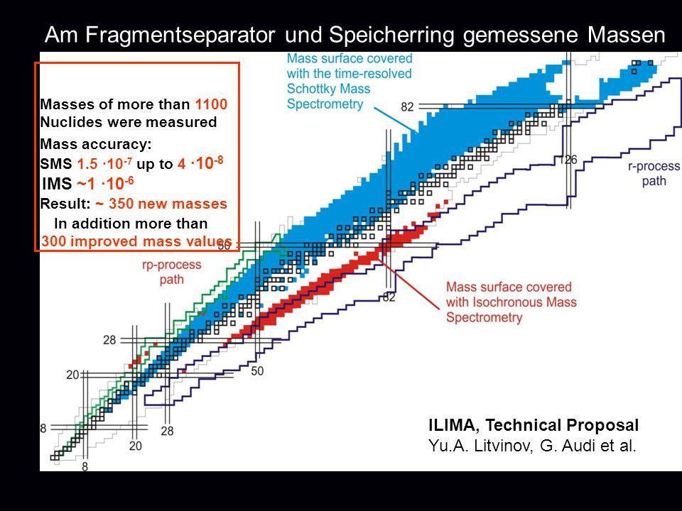 Am Fragmentseparator und Speicherring gemessene Massen