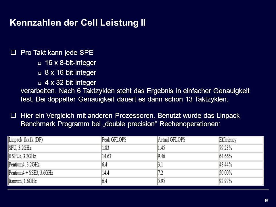 Kennzahlen der Cell Leistung II