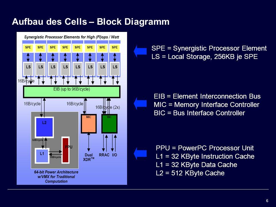 Aufbau des Cells – Block Diagramm