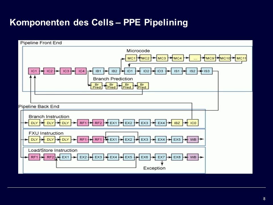 Komponenten des Cells – PPE Pipelining