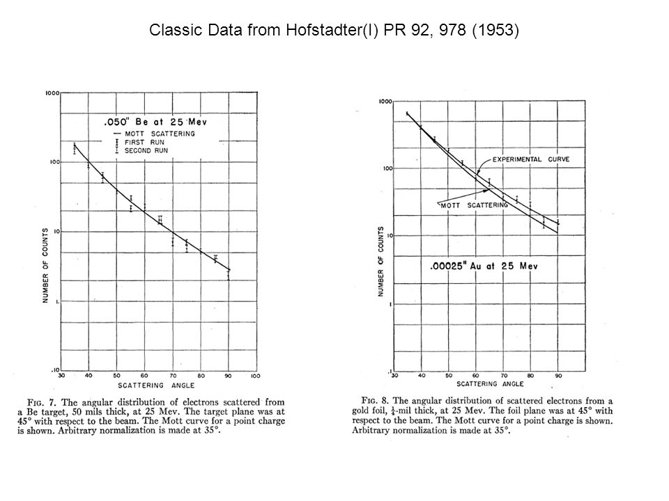 Classic Data from Hofstadter(I) PR 92, 978 (1953)