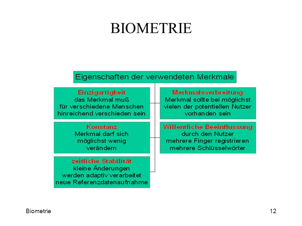 BIOMETRIE Biometrie