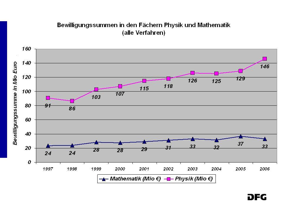 DFG Bew. Summe: 1.471 Mio Euro in 2006 (ohne ExIni)