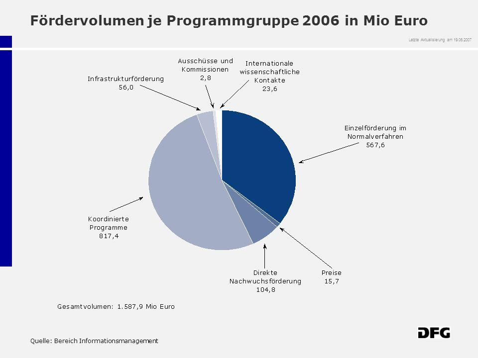 Fördervolumen je Programmgruppe 2006 in Mio Euro