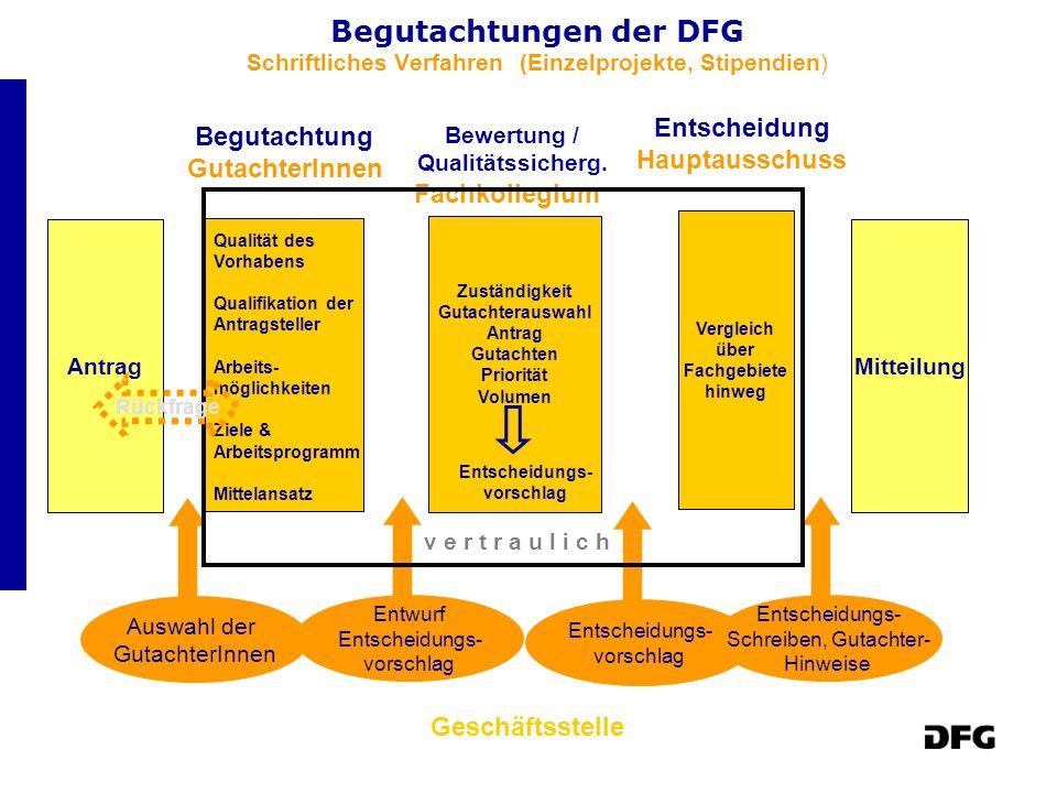 Begutachtungen der DFG Schriftliches Verfahren (Einzelprojekte, Stipendien)