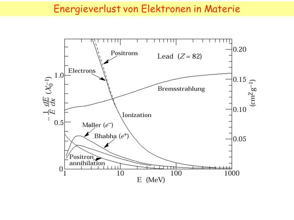 Energieverlust von Elektronen in Materie