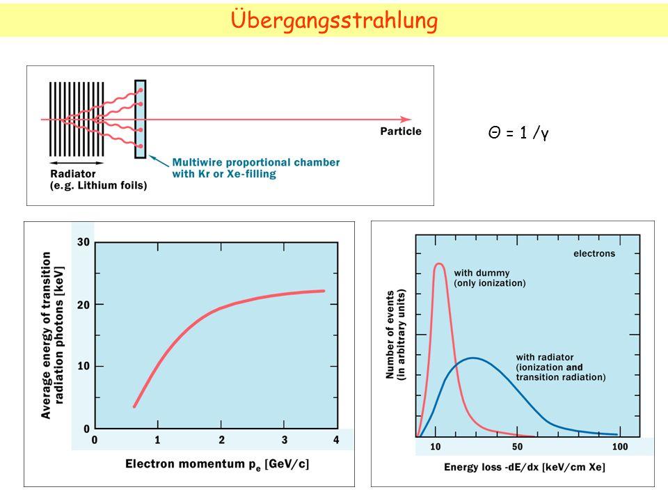 Übergangsstrahlung Θ = 1 /γ