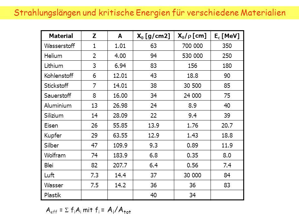 Strahlungslängen und kritische Energien für verschiedene Materialien