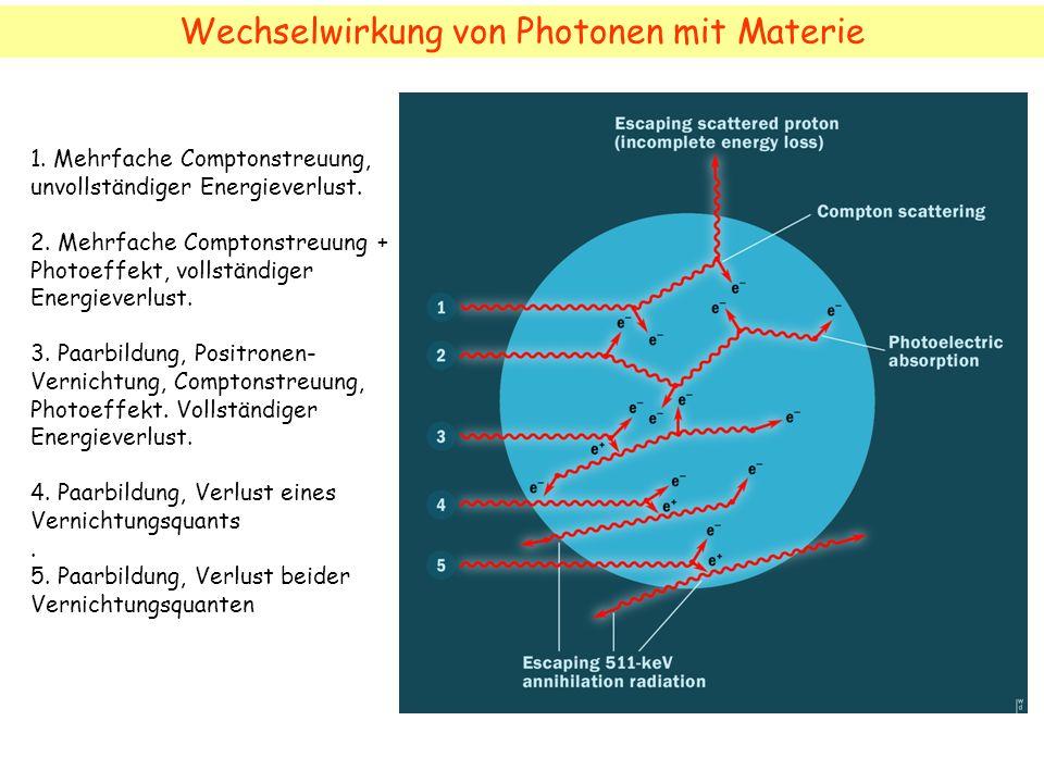 Wechselwirkung von Photonen mit Materie
