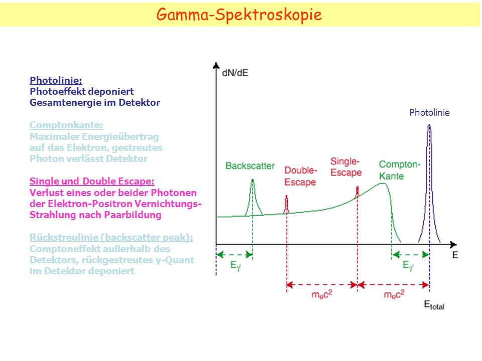 Gamma-Spektroskopie Photolinie: Photoeffekt deponiert
