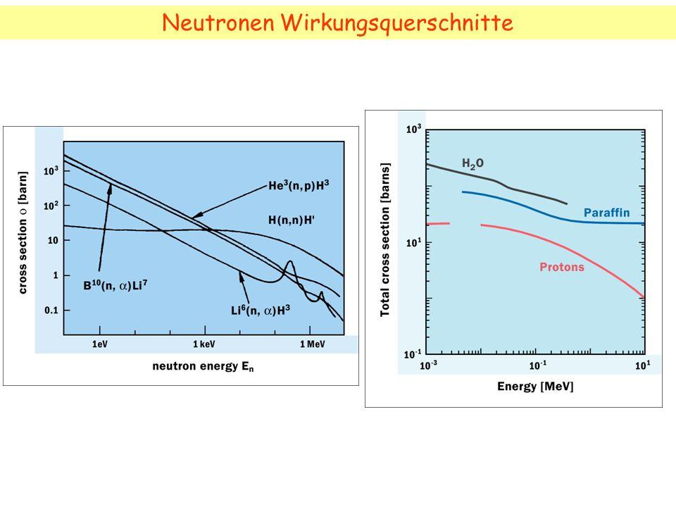 Neutronen Wirkungsquerschnitte
