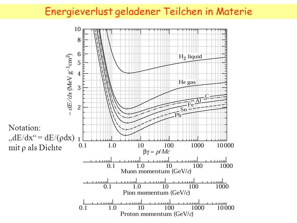 Energieverlust geladener Teilchen in Materie