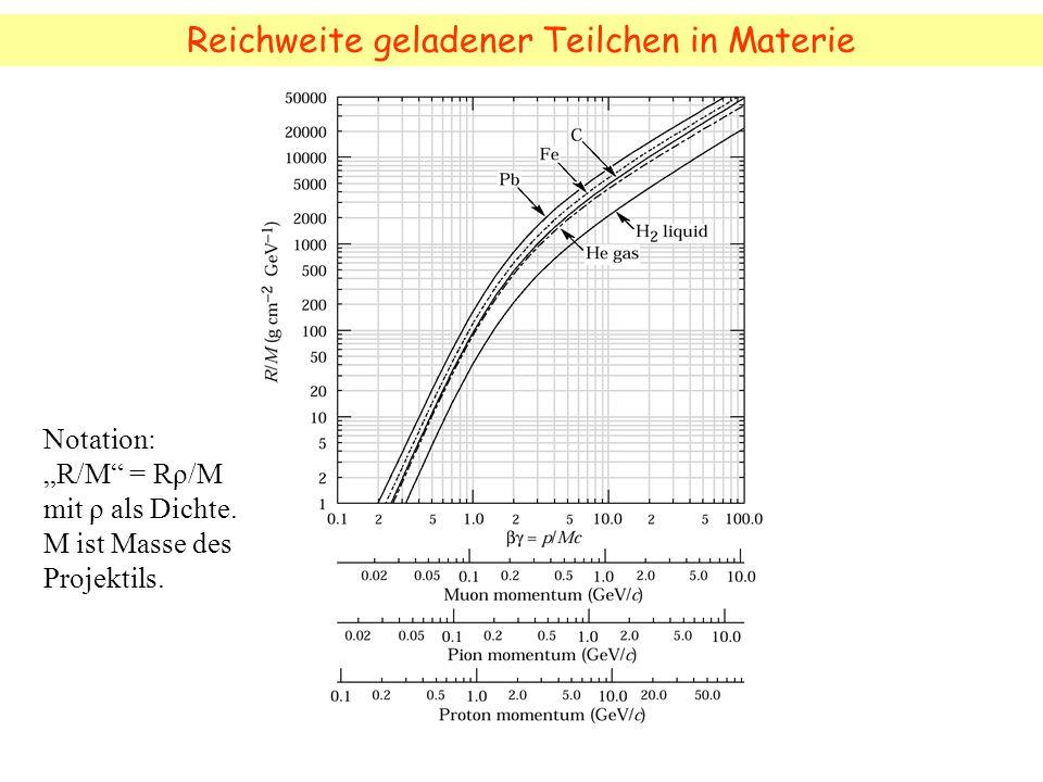 Reichweite geladener Teilchen in Materie