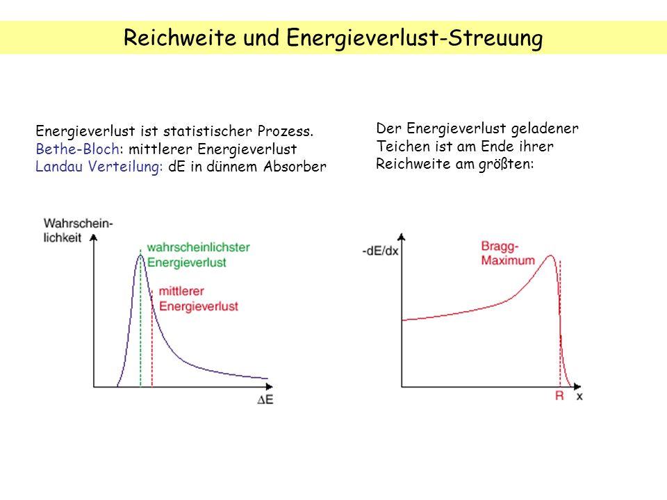 Reichweite und Energieverlust-Streuung