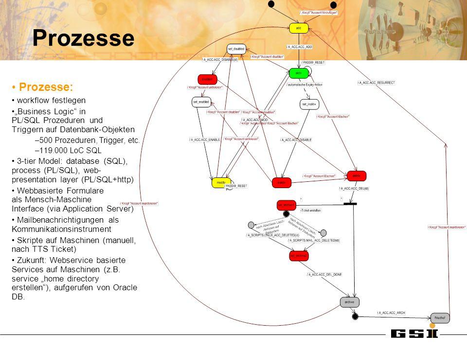 Prozesse Prozesse: workflow festlegen