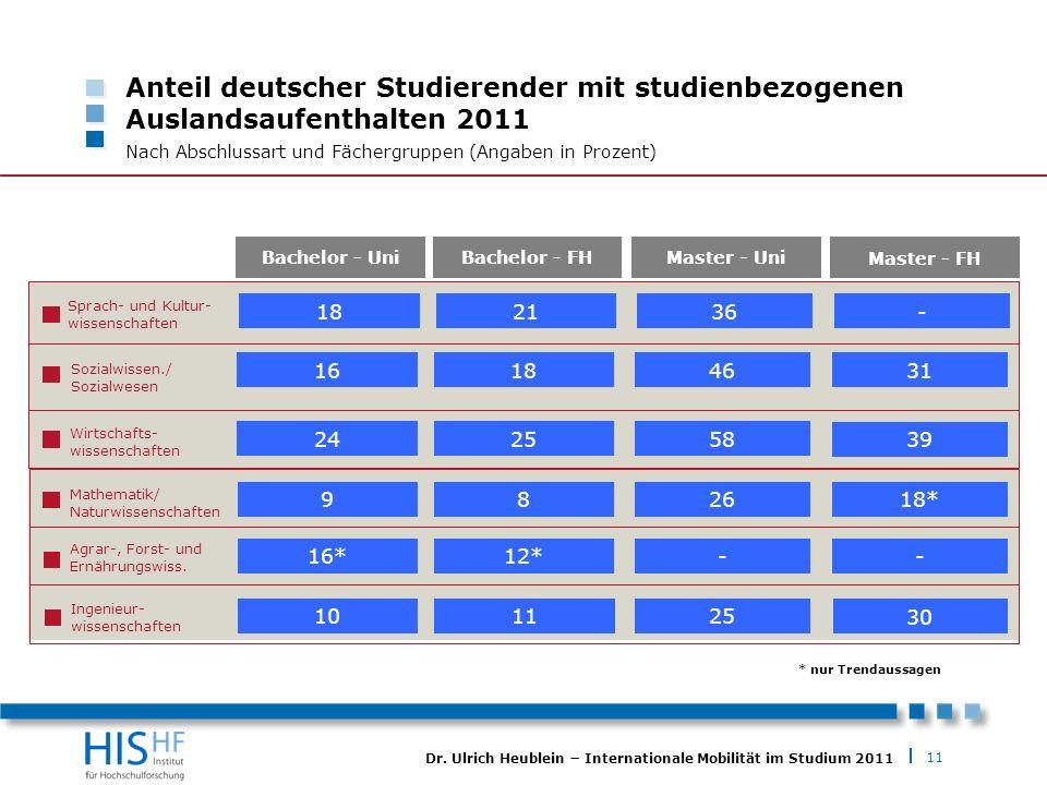 Anteil deutscher Studierender mit studienbezogenen Auslandsaufenthalten 2011