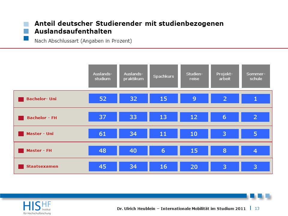 Anteil deutscher Studierender mit studienbezogenen Auslandsaufenthalten