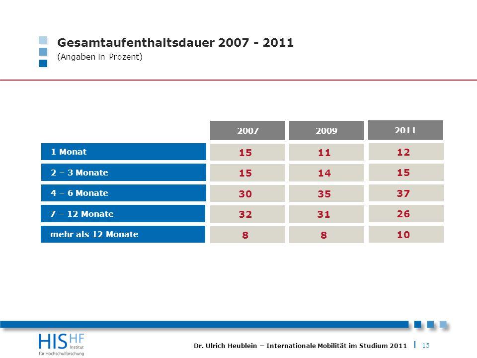 Gesamtaufenthaltsdauer 2007 - 2011