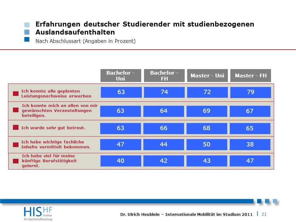 Erfahrungen deutscher Studierender mit studienbezogenen Auslandsaufenthalten