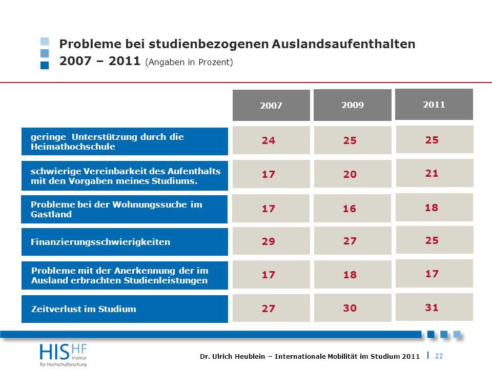 Probleme bei studienbezogenen Auslandsaufenthalten 2007 – 2011 (Angaben in Prozent)