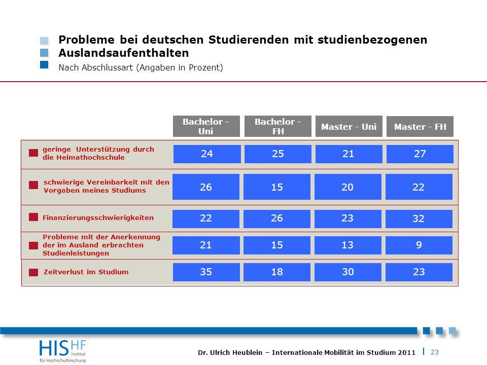 Probleme bei deutschen Studierenden mit studienbezogenen Auslandsaufenthalten