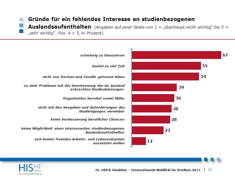 """Gründe für ein fehlendes Interesse an studienbezogenen Auslandsaufenthalten (Angaben auf einer Skala von 1 = """"überhaupt nicht wichtig bis 5 = """"sehr wichtig , Pos. 4 + 5, in Prozent)"""