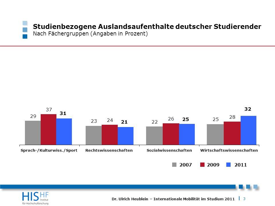 Studienbezogene Auslandsaufenthalte deutscher Studierender Nach Fächergruppen (Angaben in Prozent)