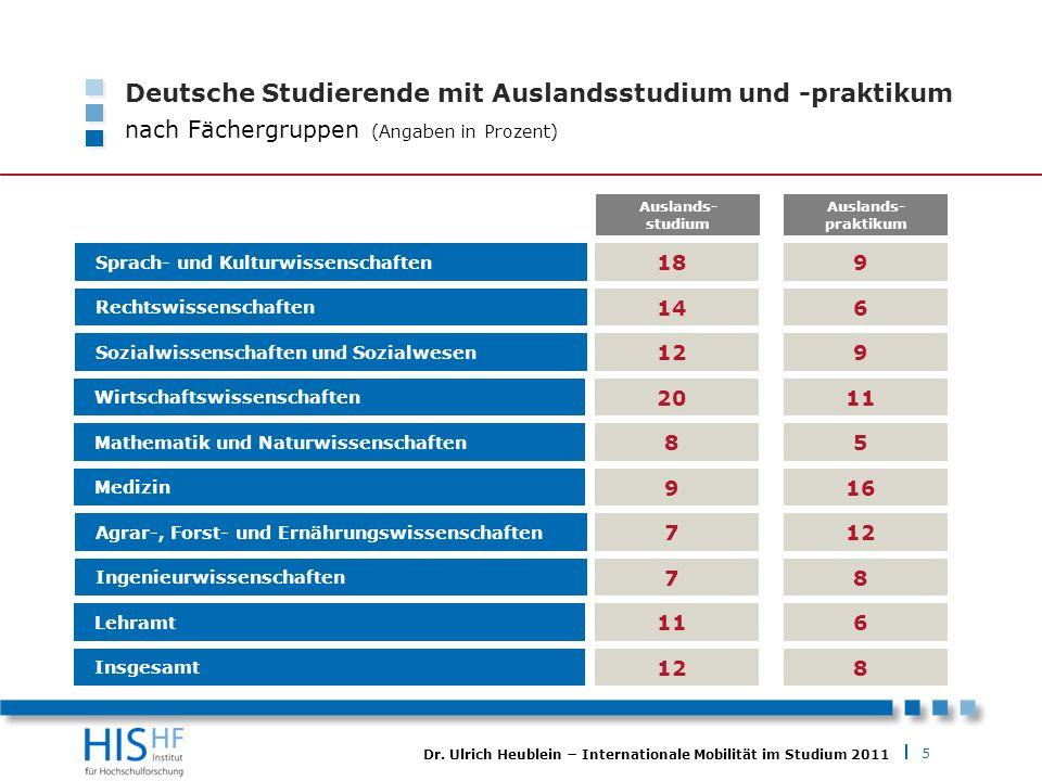 Deutsche Studierende mit Auslandsstudium und -praktikum