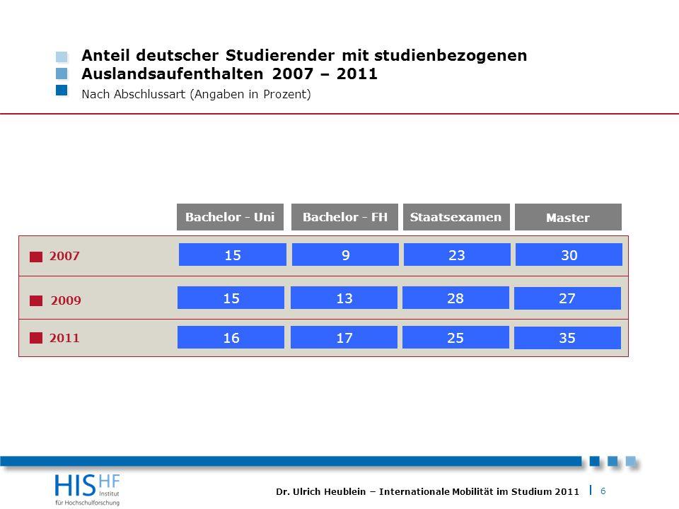 Anteil deutscher Studierender mit studienbezogenen Auslandsaufenthalten 2007 – 2011