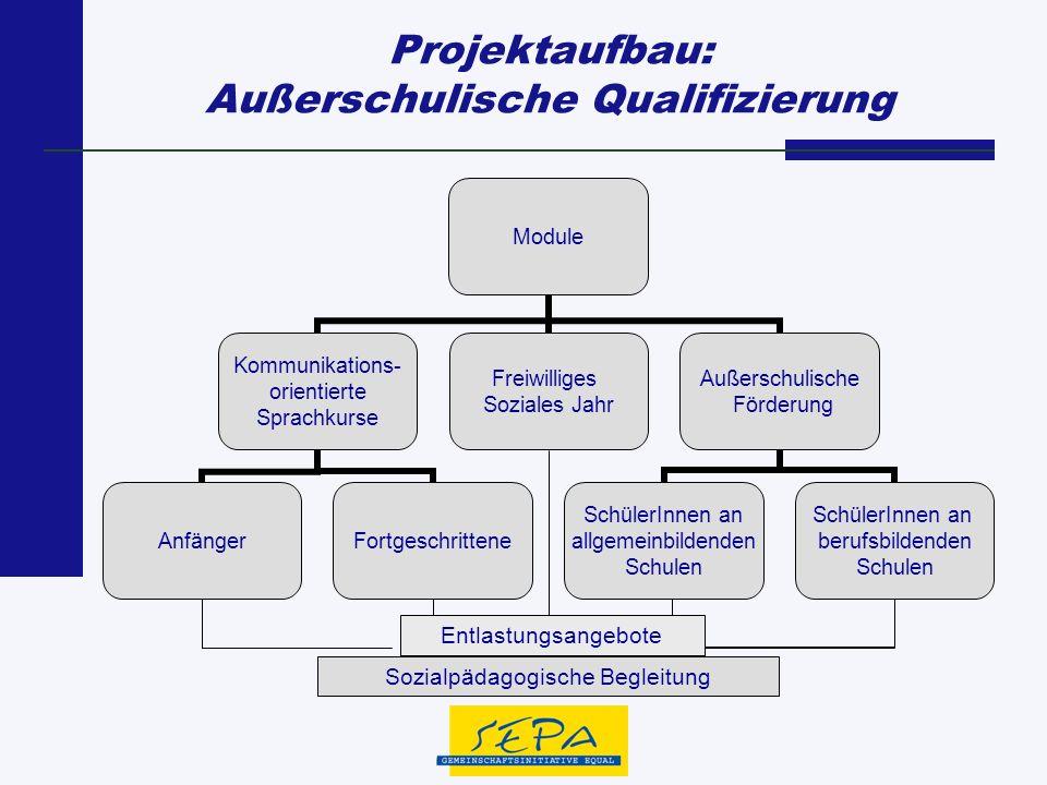 Projektaufbau: Außerschulische Qualifizierung