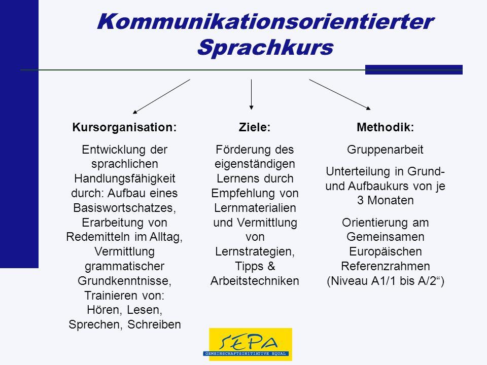 Kommunikationsorientierter Sprachkurs