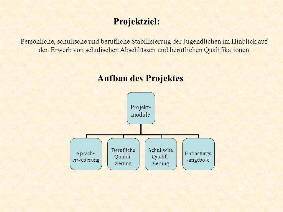 Projektziel: Aufbau des Projektes