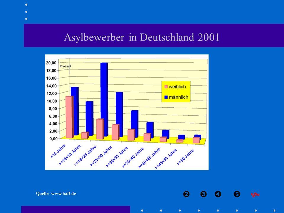 Asylbewerber in Deutschland 2001