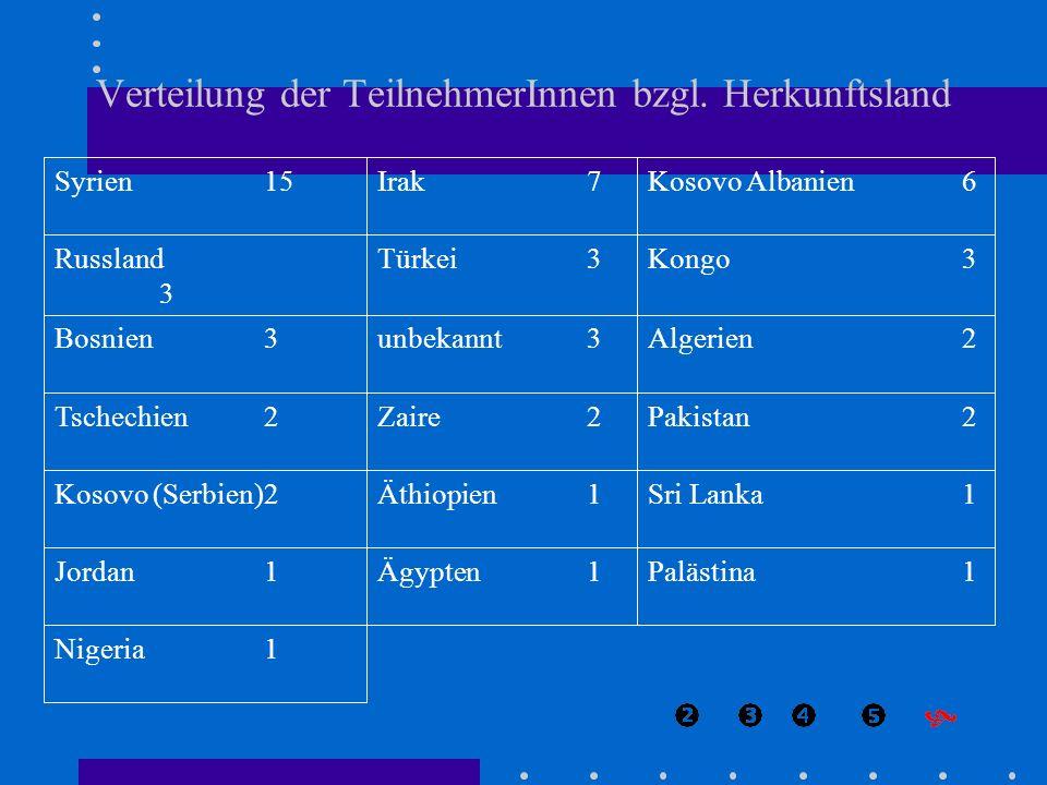 Verteilung der TeilnehmerInnen bzgl. Herkunftsland