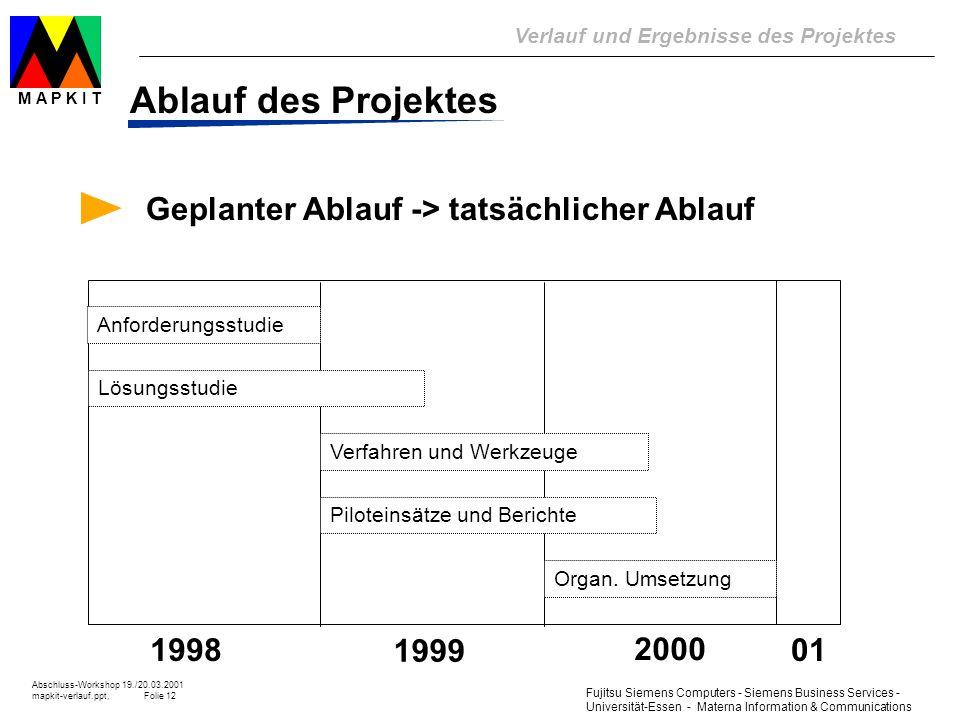 Ablauf des Projektes Geplanter Ablauf -> tatsächlicher Ablauf 1998