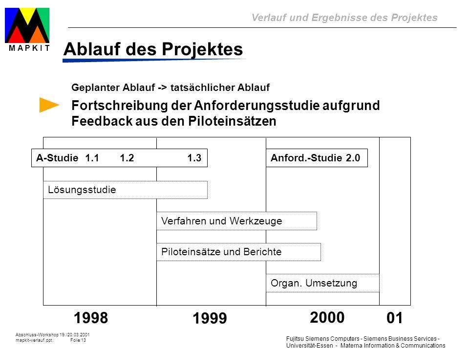 Ablauf des Projektes Geplanter Ablauf -> tatsächlicher Ablauf. Fortschreibung der Anforderungsstudie aufgrund Feedback aus den Piloteinsätzen.