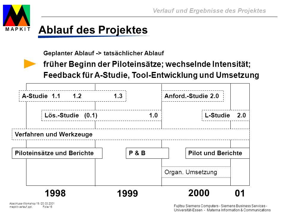 Ablauf des Projektes Geplanter Ablauf -> tatsächlicher Ablauf.