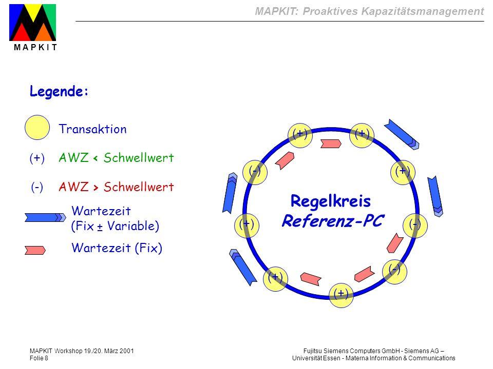 Regelkreis Referenz-PC