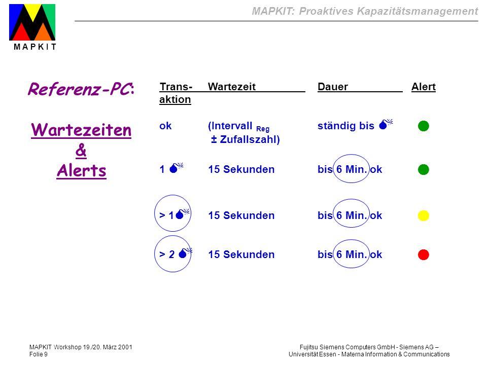 Referenz-PC: Wartezeiten & Alerts