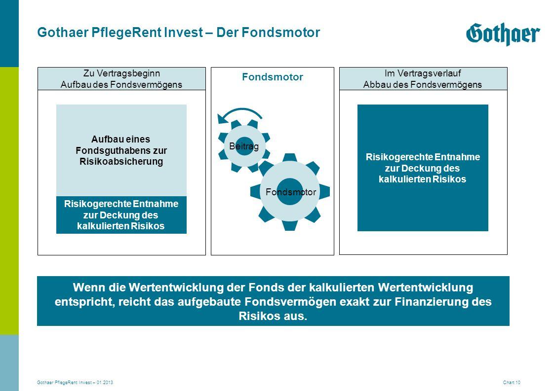 Gothaer PflegeRent Invest – Der Fondsmotor