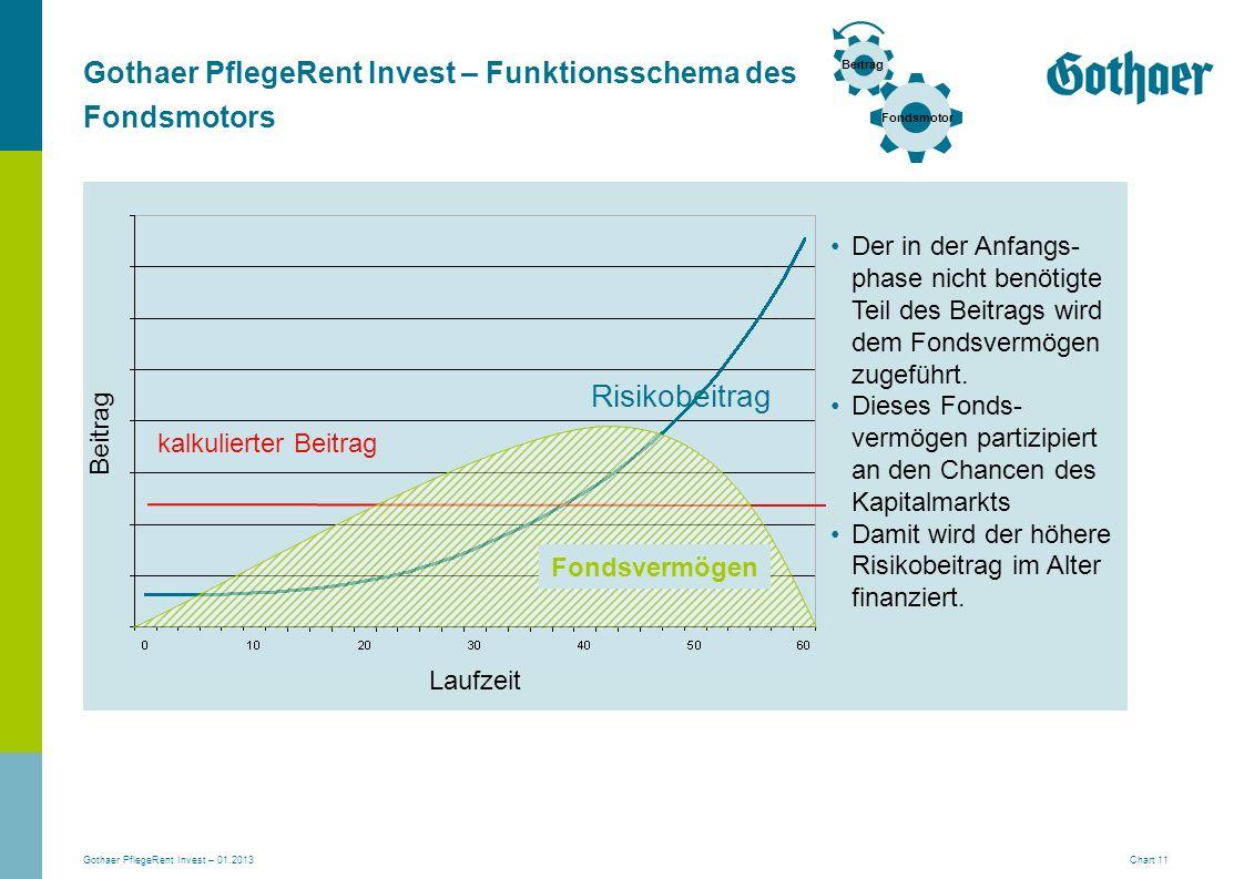 Gothaer PflegeRent Invest – Funktionsschema des Fondsmotors