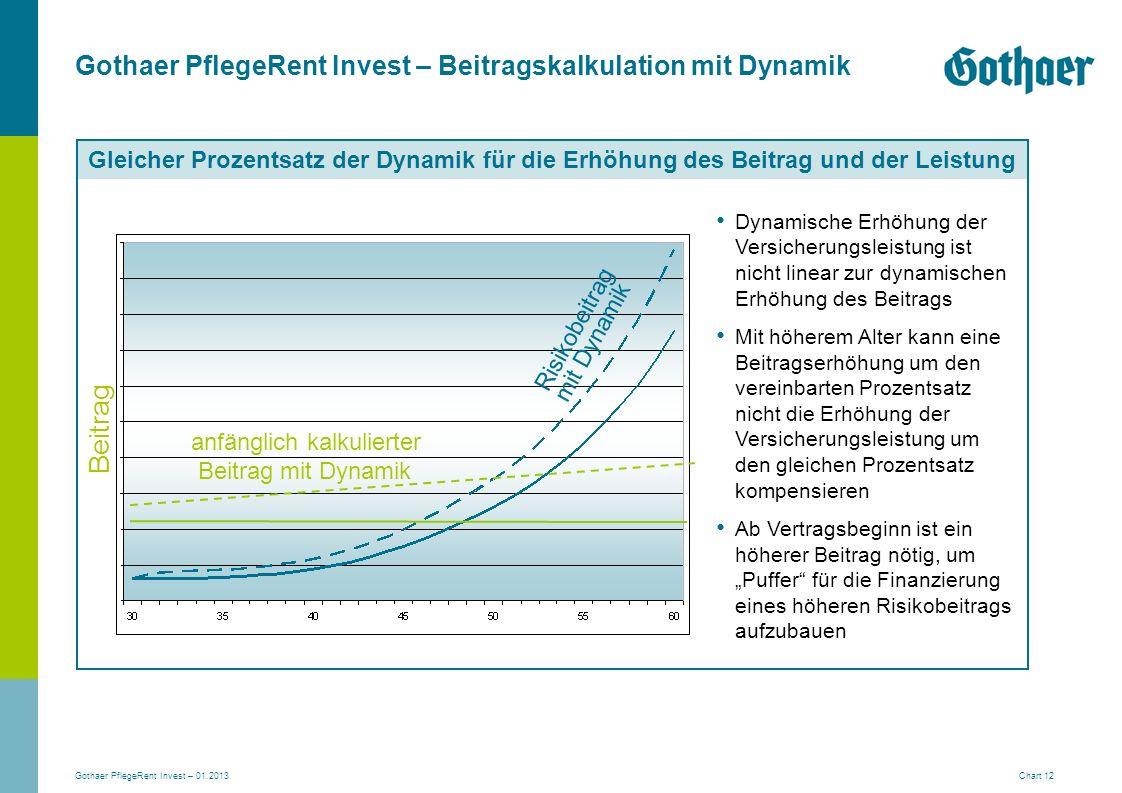 Beitrag Gothaer PflegeRent Invest – Beitragskalkulation mit Dynamik