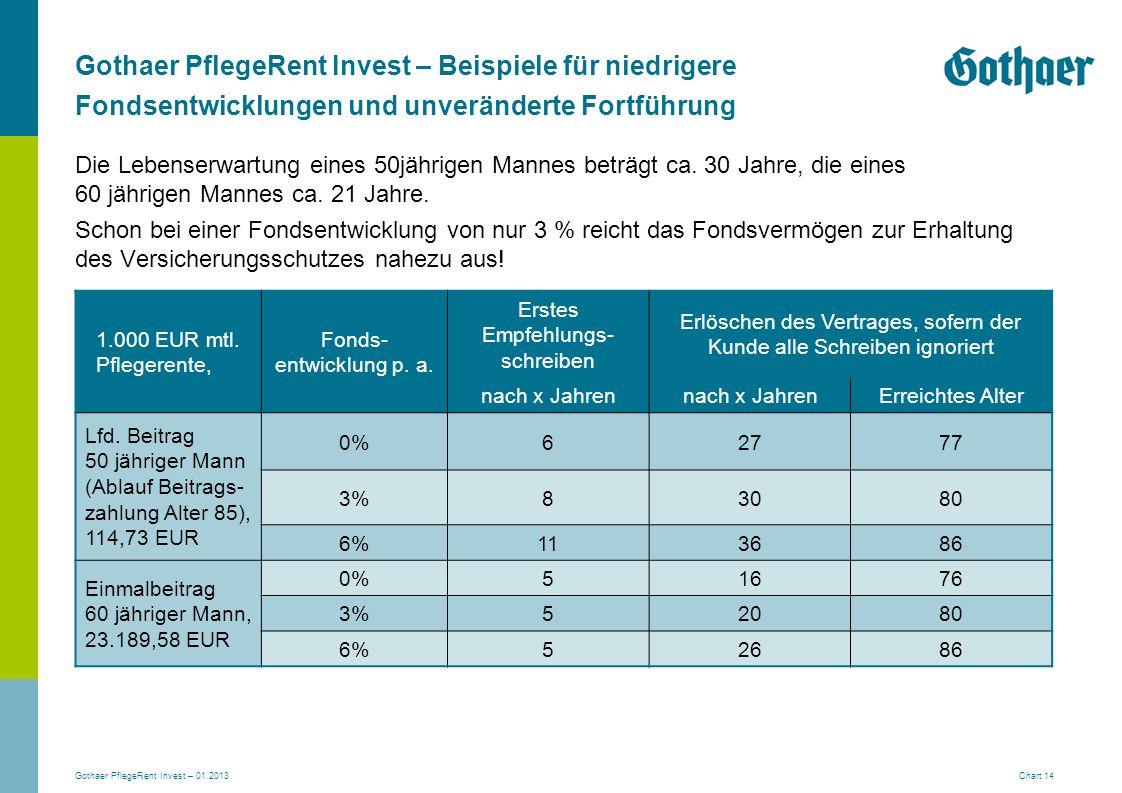 Gothaer PflegeRent Invest – Beispiele für niedrigere Fondsentwicklungen und unveränderte Fortführung