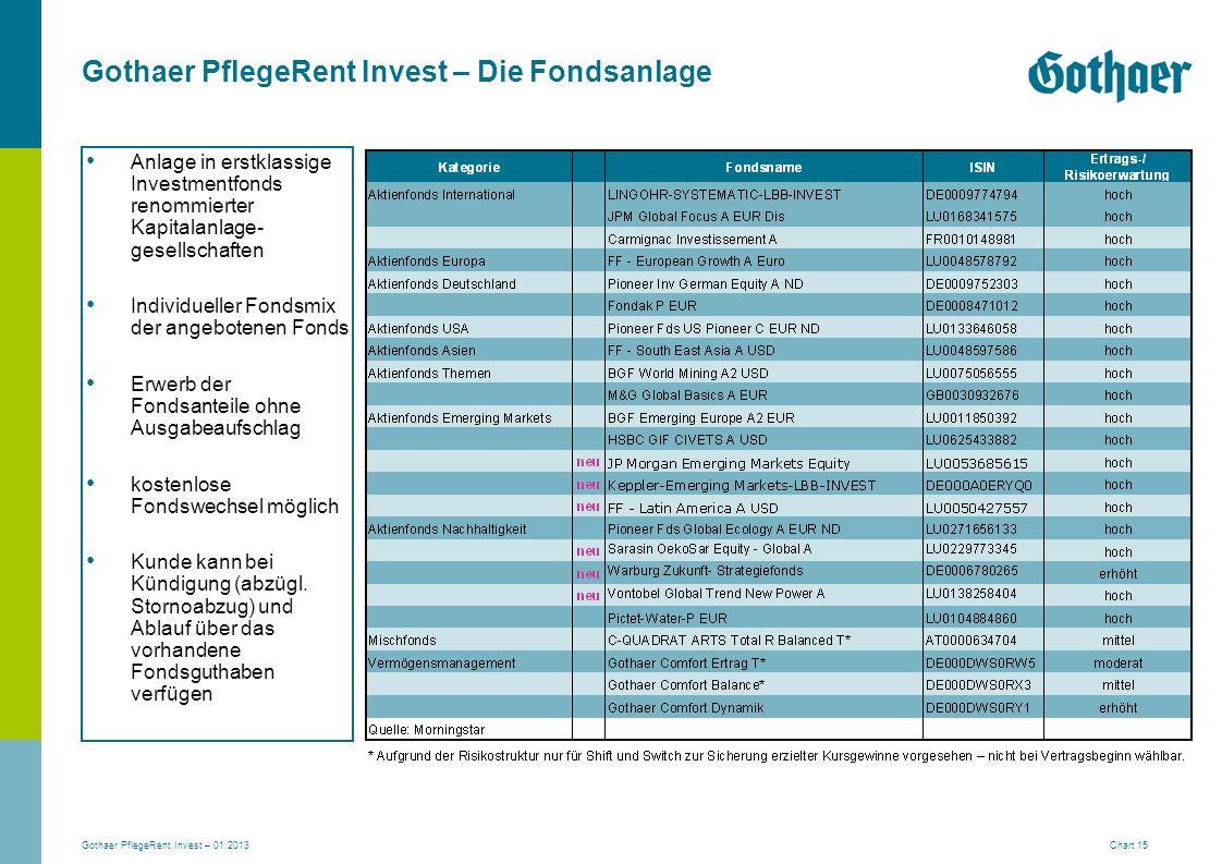 Gothaer PflegeRent Invest – Die Fondsanlage