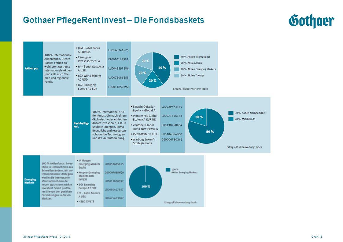 Gothaer PflegeRent Invest – Die Fondsbaskets