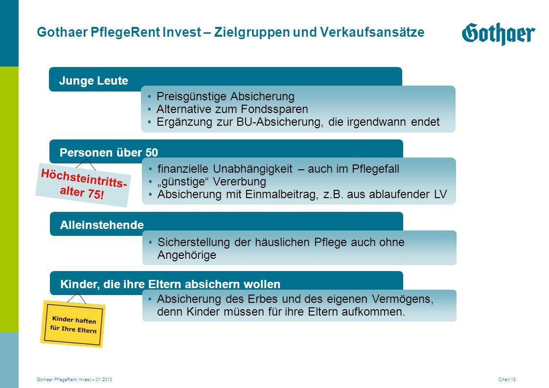 Gothaer PflegeRent Invest – Zielgruppen und Verkaufsansätze