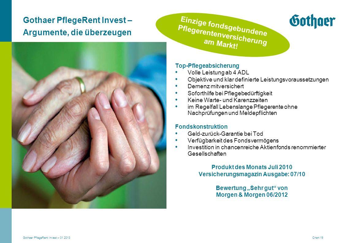 Gothaer PflegeRent Invest – Argumente, die überzeugen